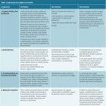 Componentes de la higiene de la herida