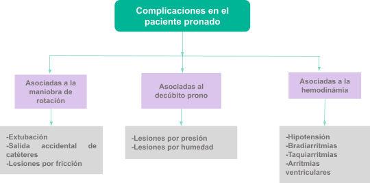 Complicaciones paciente pronado